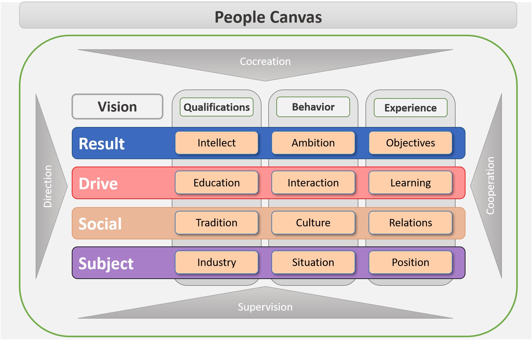 People Canvas